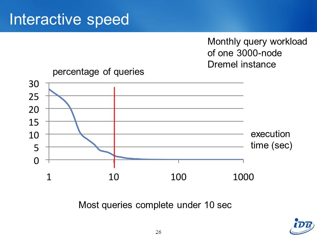 Interactive speed 26 execution time (sec) percentage of queries Most queries complete under 10 sec Monthly query workload of one 3000-node Dremel inst