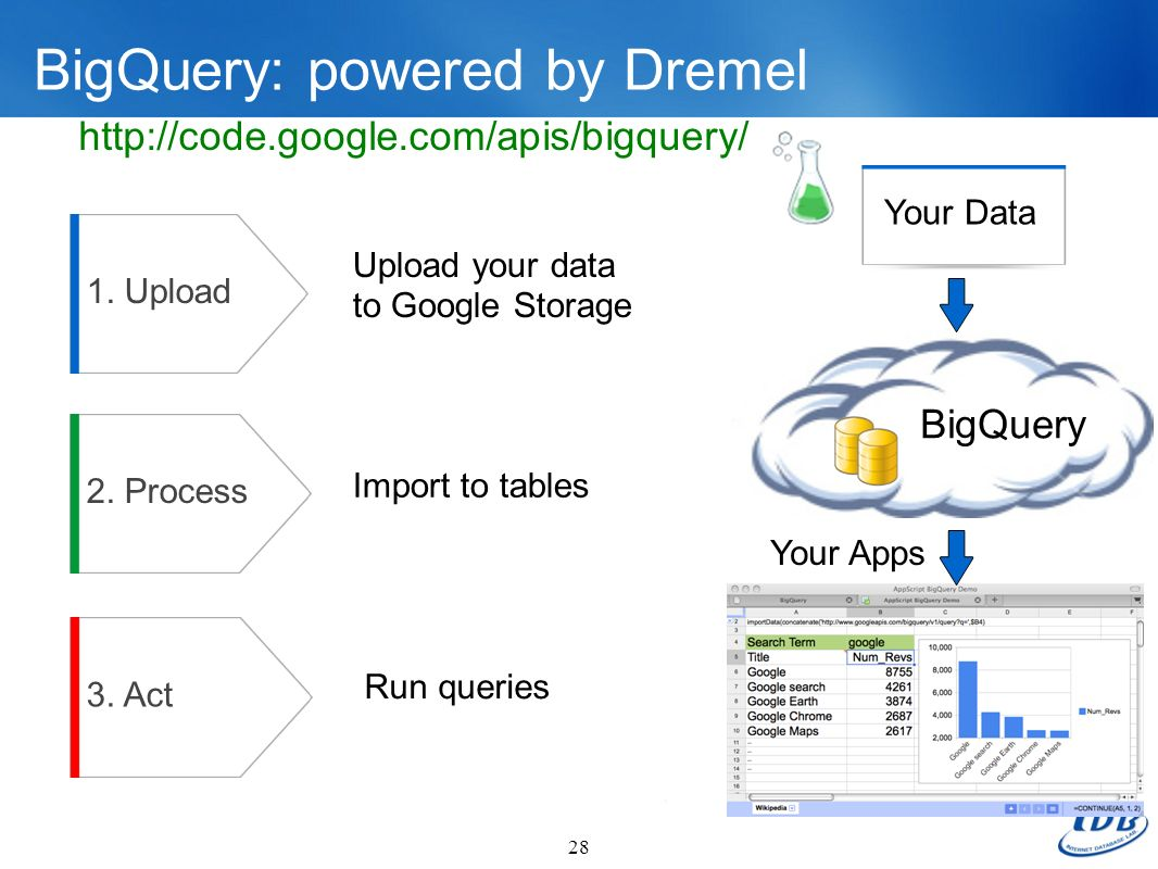 BigQuery: powered by Dremel 28 http://code.google.com/apis/bigquery/ 1. Upload 2. Process Upload your data to Google Storage Import to tables Run quer