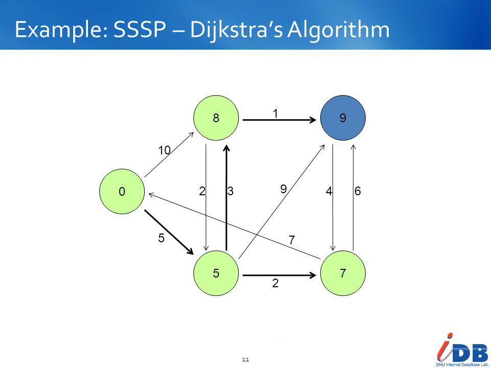 Example: SSSP – Dijkstras Algorithm 11 0 8 5 9 7 10 5 23 2 1 9 7 46