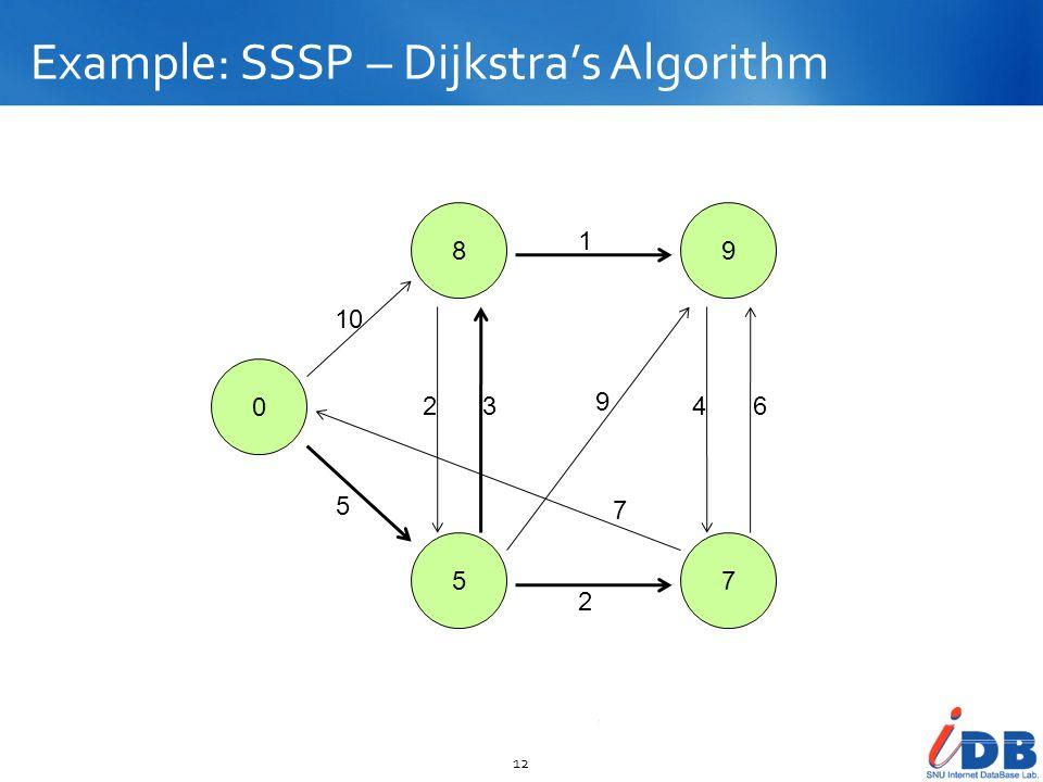 Example: SSSP – Dijkstras Algorithm 12 0 8 5 9 7 10 5 23 2 1 9 7 46