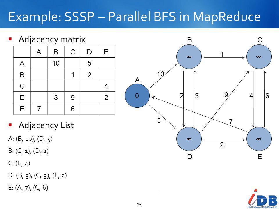 Example: SSSP – Parallel BFS in MapReduce 15 Adjacency matrix Adjacency List A: (B, 10), (D, 5) B: (C, 1), (D, 2) C: (E, 4) D: (B, 3), (C, 9), (E, 2)