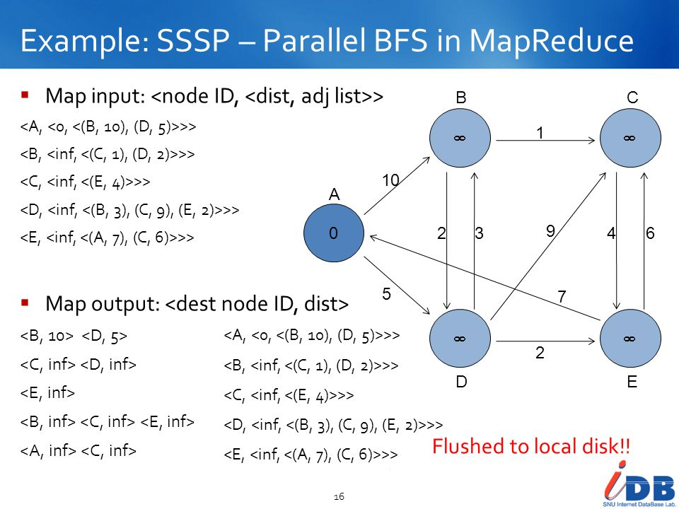 Example: SSSP – Parallel BFS in MapReduce 16 0 10 5 23 2 1 9 7 46 A BC DE Map input: > >> Map output: >> Flushed to local disk!!