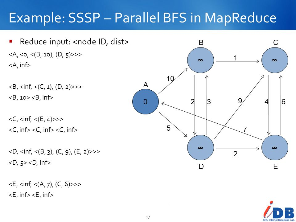 Example: SSSP – Parallel BFS in MapReduce 17 Reduce input: >> >> >> >> >> 0 10 5 23 2 1 9 7 46 A BC DE