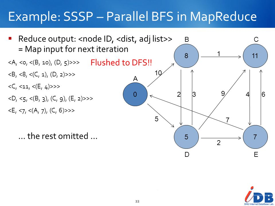 Example: SSSP – Parallel BFS in MapReduce 22 Reduce output: > = Map input for next iteration >> … the rest omitted … 0 8 5 11 7 10 5 23 2 1 9 7 46 A B