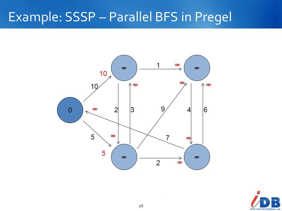 Example: SSSP – Parallel BFS in Pregel 28 0 10 5 23 2 1 9 7 46 5