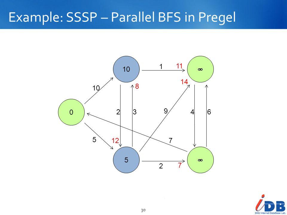 Example: SSSP – Parallel BFS in Pregel 30 0 10 5 10 5 23 2 1 9 7 46 11 7 12 8 14