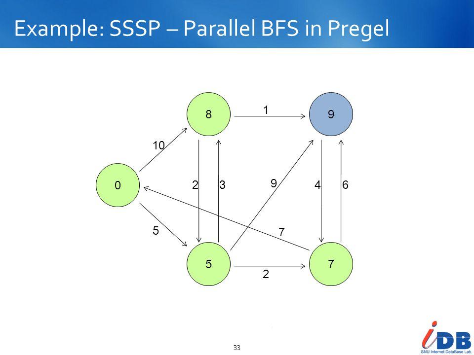 Example: SSSP – Parallel BFS in Pregel 33 0 8 5 9 7 10 5 23 2 1 9 7 46
