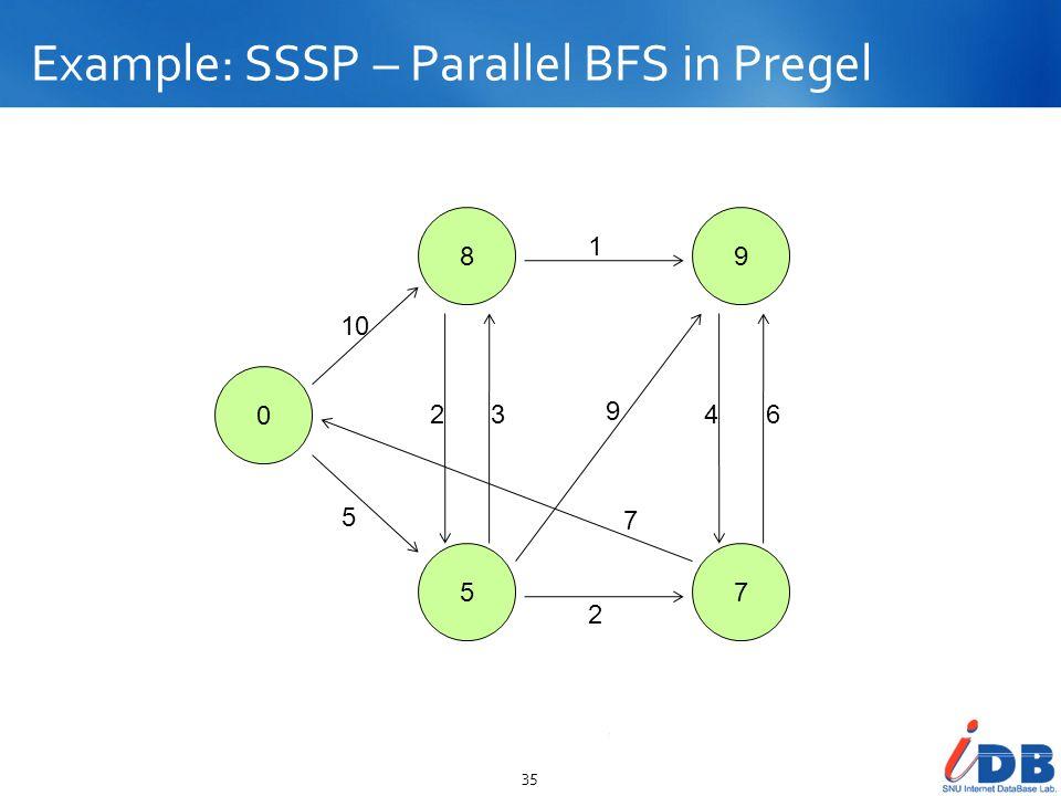Example: SSSP – Parallel BFS in Pregel 35 0 8 5 9 7 10 5 23 2 1 9 7 46