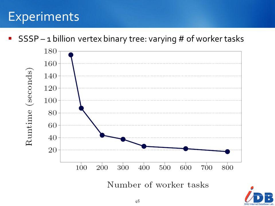 Experiments 46 SSSP – 1 billion vertex binary tree: varying # of worker tasks