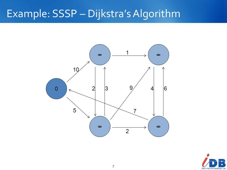 Example: SSSP – Dijkstras Algorithm 7 0 10 5 23 2 1 9 7 46