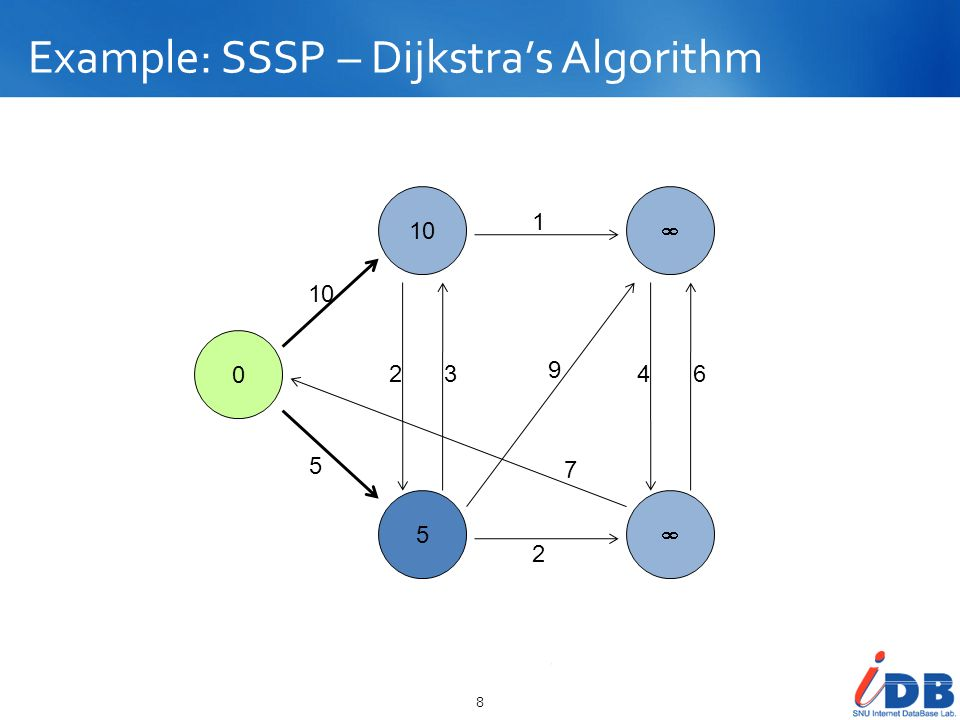 Example: SSSP – Parallel BFS in MapReduce 19 Reduce output: > = Map input for next iteration >> Map output: 0 10 5 10 5 23 2 1 9 7 46 A BC DE >> Flushed to DFS!.