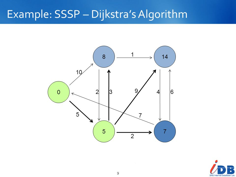 Example: SSSP – Dijkstras Algorithm 10 0 8 5 13 7 10 5 23 2 1 9 7 46