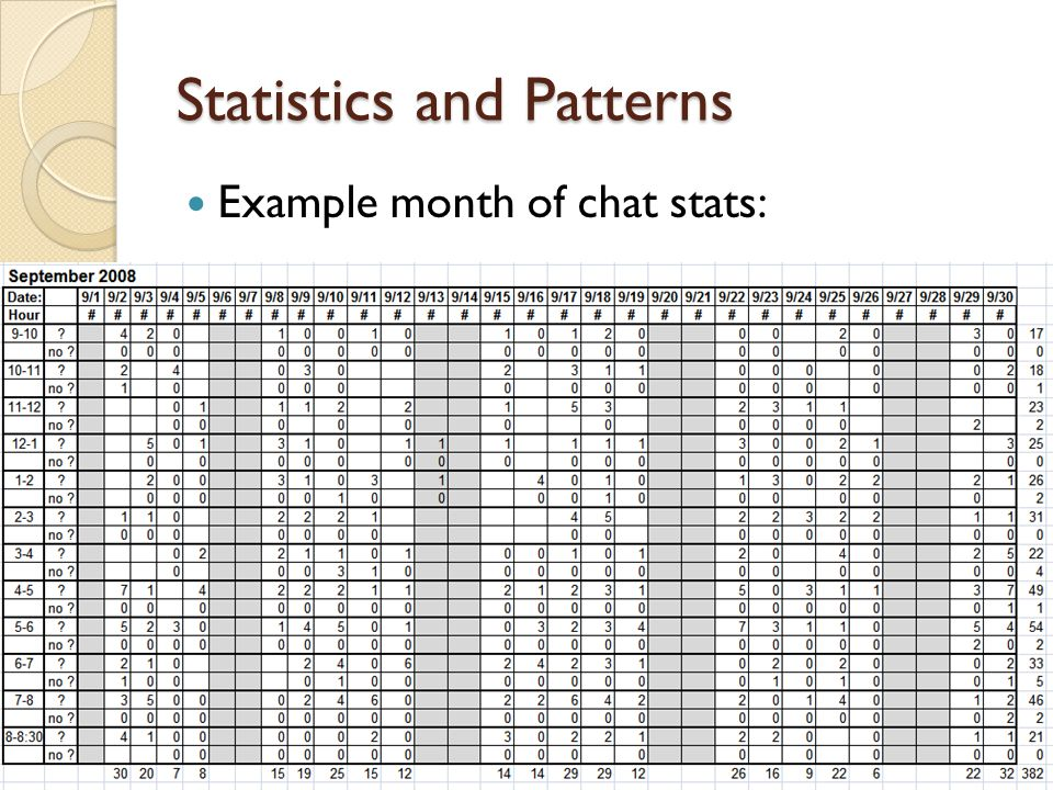 Statistics and Patterns Example month of chat stats: