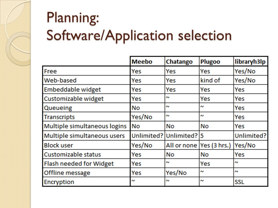 Planning: Software/Application selection