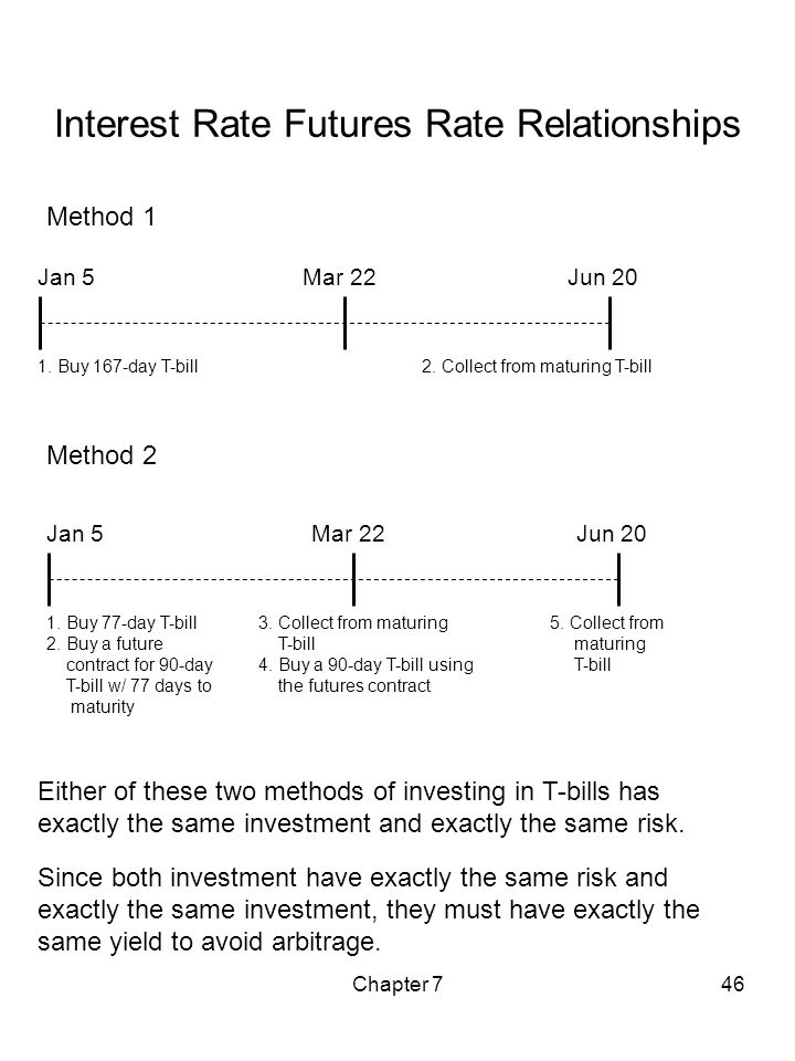 Chapter 746 Interest Rate Futures Rate Relationships Method 2 Jan 5Mar 22 1. Buy 77-day T-bill 2. Buy a future contract for 90-day T-bill w/ 77 days t
