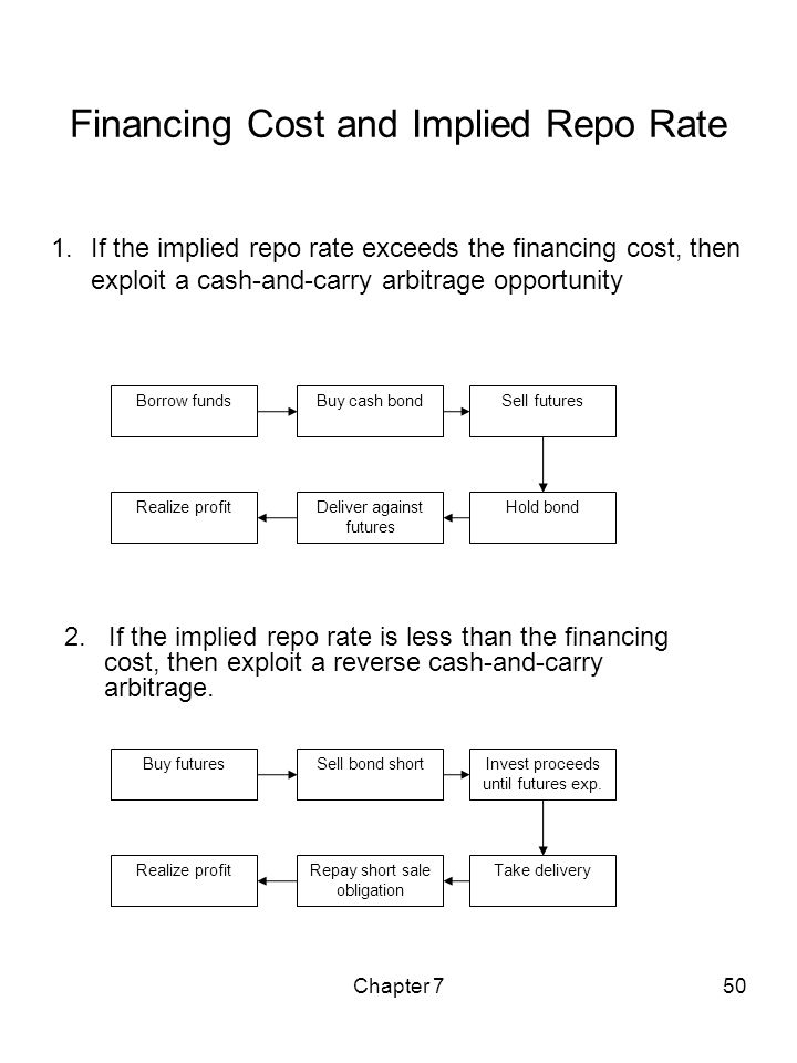 Chapter 750 Financing Cost and Implied Repo Rate 1.If the implied repo rate exceeds the financing cost, then exploit a cash-and-carry arbitrage opport