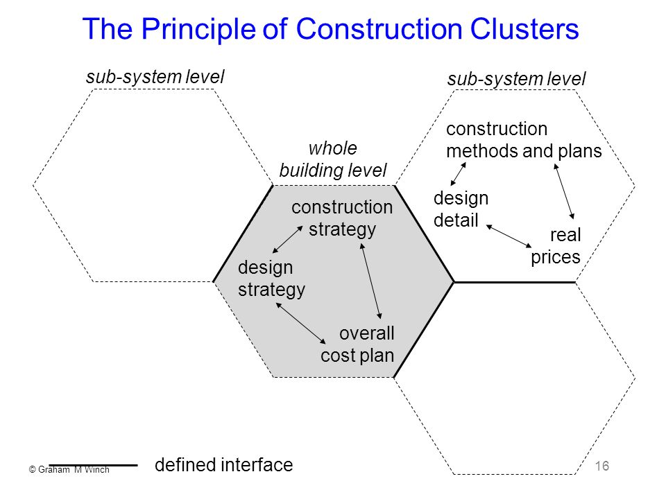 © Graham M Winch 16 The Principle of Construction Clusters sub-system level whole building level sub-system level construction methods and plans desig