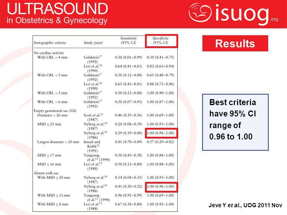 Jeve Y et al., UOG 2011 Nov Results Best criteria have 95% CI range of 0.96 to 1.00