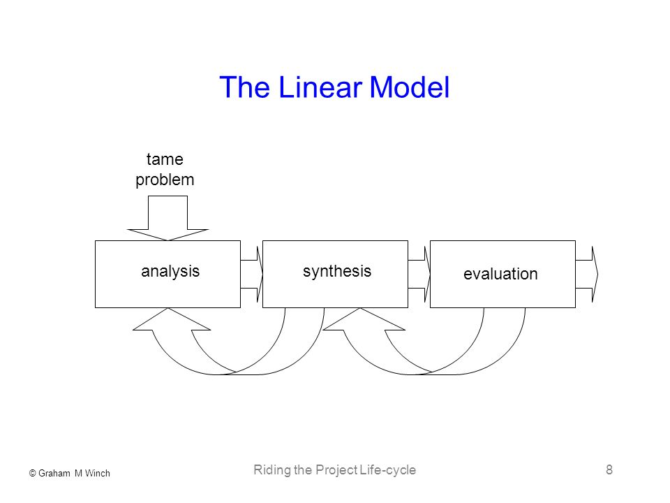 © Graham M Winch Riding the Project Life-cycle8 The Linear Model analysissynthesis evaluation tame problem