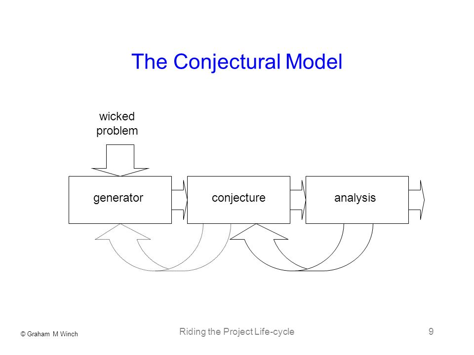 © Graham M Winch Riding the Project Life-cycle9 The Conjectural Model generatorconjectureanalysis wicked problem
