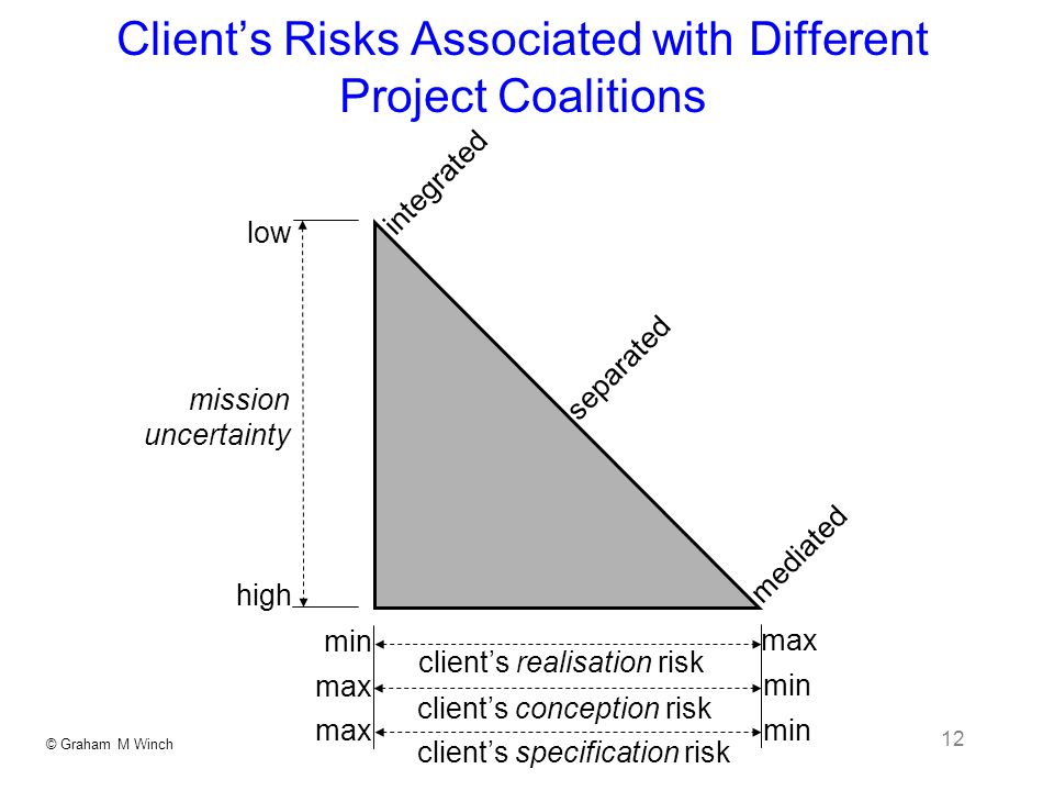 © Graham M Winch 12 Clients Risks Associated with Different Project Coalitions min max min low high mission uncertainty clients realisation risk clients conception risk clients specification risk integrated separated mediated