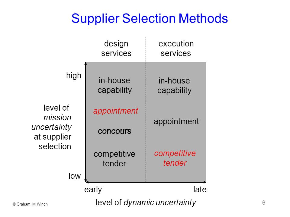 © Graham M Winch 6 Supplier Selection Methods level of dynamic uncertainty level of mission uncertainty at supplier selection high low design services execution services in-house capability in-house capability appointment concours competitive tender competitive tender appointment early late concours
