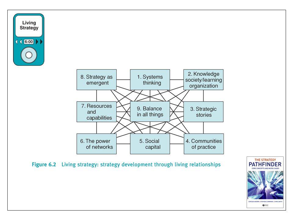 Senges five disciplines: 1.personal visions; 2. surfacing implicit models of decision making; 3.