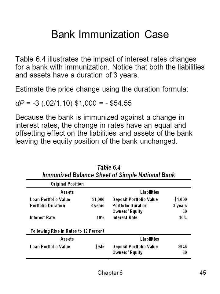Chapter 645 Bank Immunization Case Table 6.4 illustrates the impact of interest rates changes for a bank with immunization. Notice that both the liabi