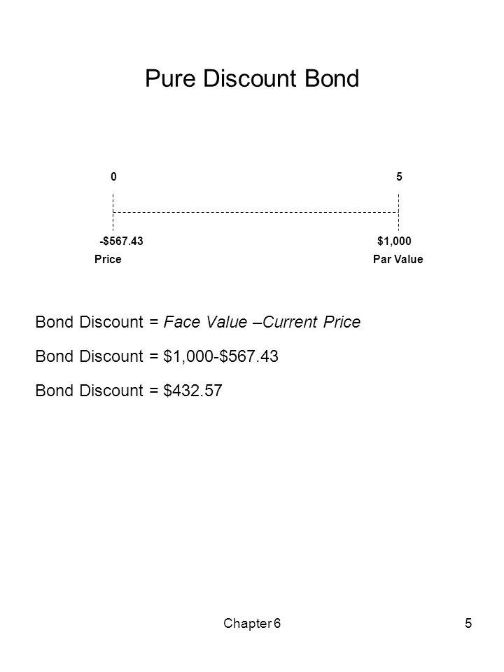 Chapter 65 Pure Discount Bond Bond Discount = Face Value –Current Price Bond Discount = $1,000-$567.43 Bond Discount = $432.57 05 -$567.43$1,000 Price