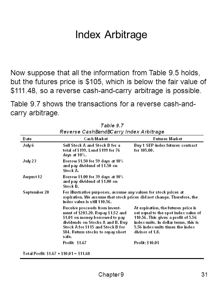 Chapter 931 Index Arbitrage Now suppose that all the information from Table 9.5 holds, but the futures price is $105, which is below the fair value of