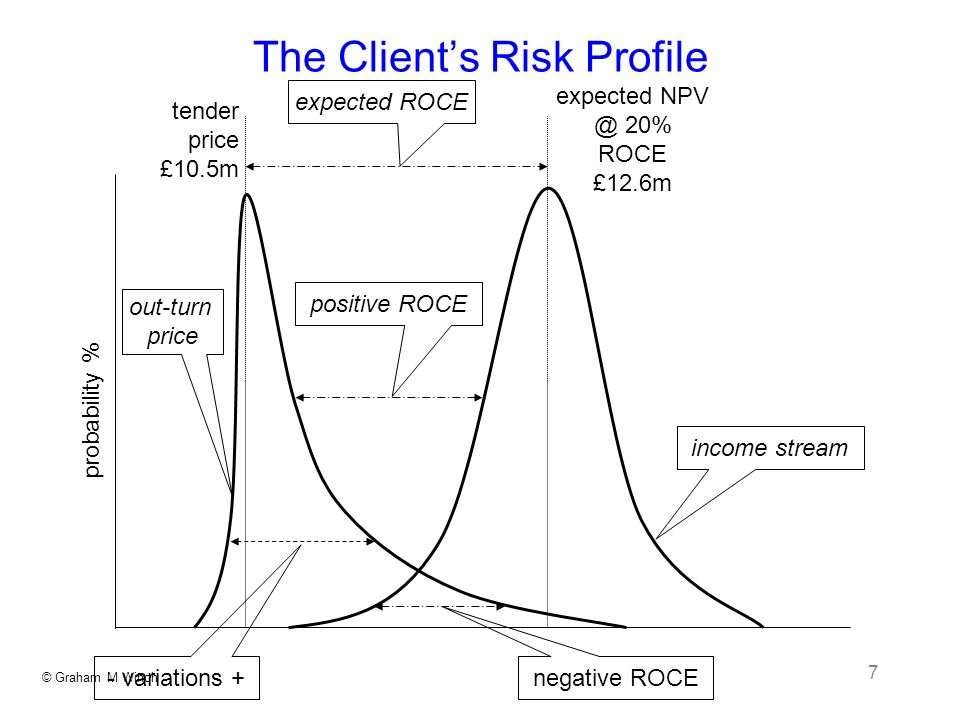 © Graham M Winch 7 The Clients Risk Profile probability % tender price £10.5m expected 20% ROCE £12.6m negative ROCE income stream - variations + out-turn price expected ROCE positive ROCE