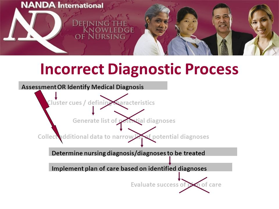 Teaching Methods Requiring students to develop and detail care plans with every possible diagnosis creates resistance – Sets up situation that is not realistic Cannot address every possible diagnosis in a short hospital stay – Becomes a thing to do rather than truly understanding and applying diagnostic reasoning and differential diagnosis Students learn to just pick a diagnosis rather than making decisions about the best explanation(s) for patient responses