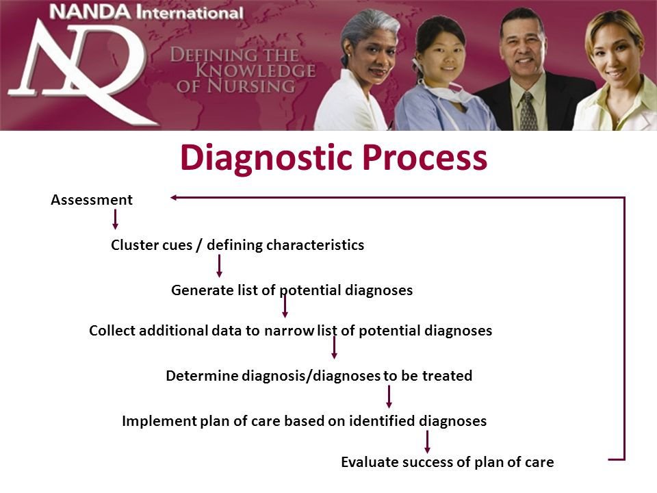 Cue Generation and Nursing Diagnosis Cues are analyzed in relation to possible diagnoses Existing cues are matched with the expected cues for the diagnoses being considered During the evaluation of cues and related diagnoses, nurses may decide that there are not enough data to make a diagnostic decision or that there is enough evidence for one or more likely diagnoses – If there are not enough data to make a diagnosis, then the next step involves a focused search for additional cues – If there is enough supporting evidence, a diagnosis is made and then validated