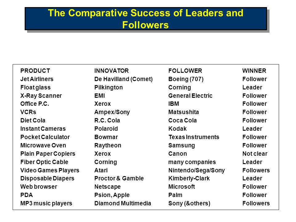 The Comparative Success of Leaders and Followers PRODUCTINNOVATORFOLLOWERWINNER Jet AirlinersDe Havilland (Comet)Boeing (707)Follower Float glassPilki