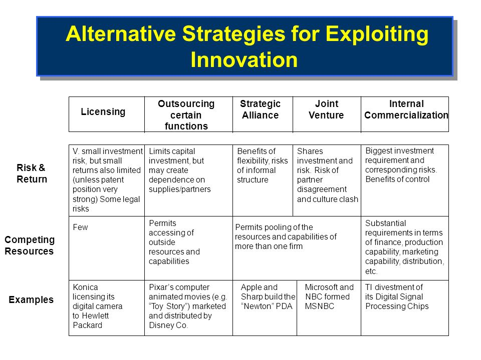 Figure 11.2. Alternative Strategies for Exploiting Innovation Alternative Strategies for Exploiting Innovation Risk & Return Competing Resources Examp