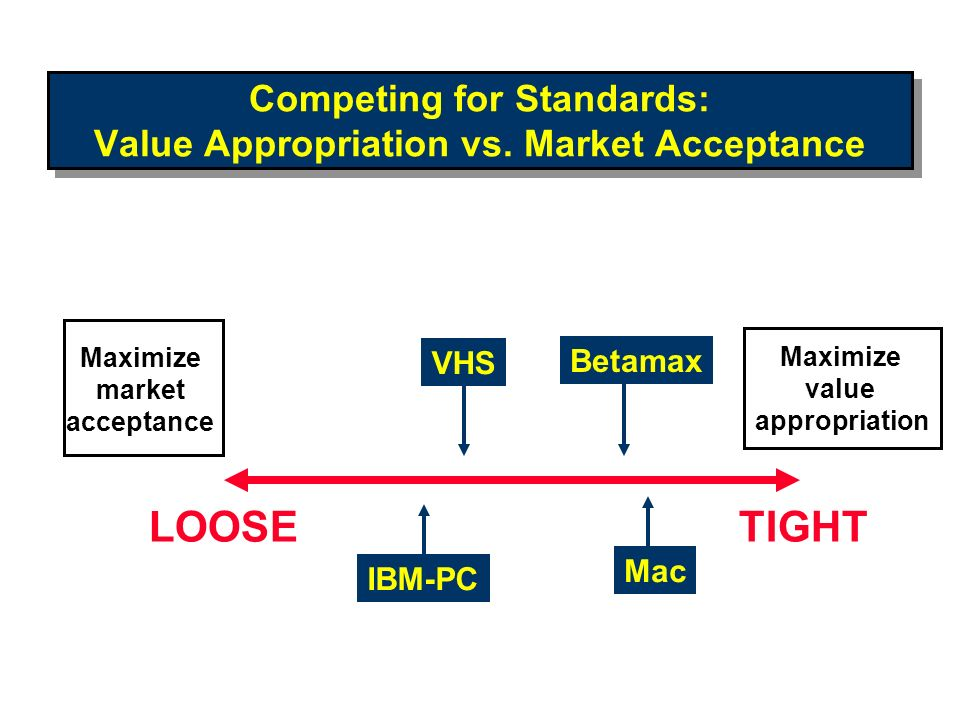 Competing for Standards: Value Appropriation vs. Market Acceptance Maximize value appropriation Maximize market acceptance LOOSETIGHT VHS IBM-PC Mac B