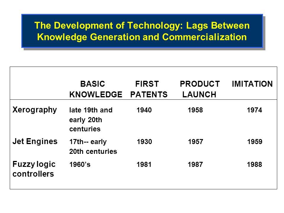 Appropriation of Value:- How are the Benefits from Innovation Distributed.