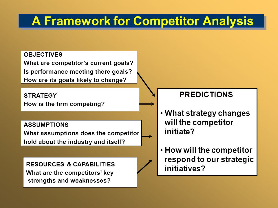 PREDICTIONS What strategy changes will the competitor initiate? How will the competitor respond to our strategic initiatives? OBJECTIVES What are comp