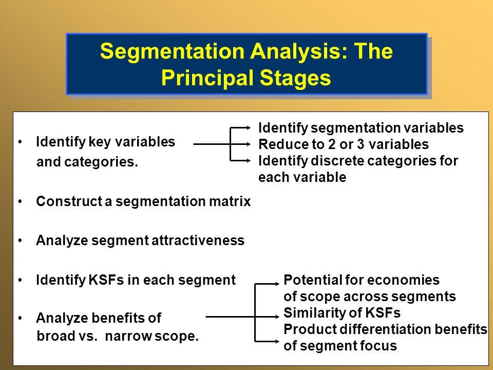 Segmentation Analysis: The Principal Stages Identify key variables and categories. Construct a segmentation matrix Analyze segment attractiveness Iden