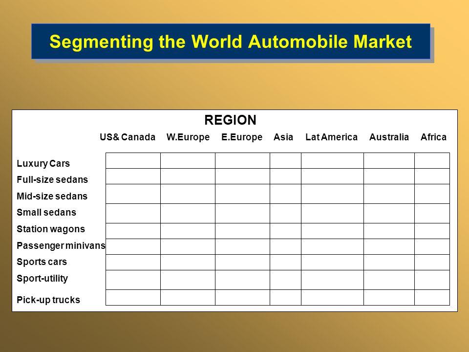 Segmenting the World Automobile Market REGION US& Canada W.Europe E.Europe Asia Lat America Australia Africa Luxury Cars Full-size sedans Mid-size sed