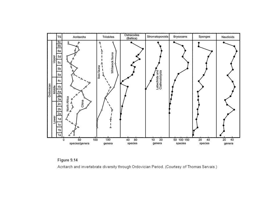 Figure 9.14 Acritarch and invertebrate diversity through Ordovician Period. (Courtesy of Thomas Servais.)