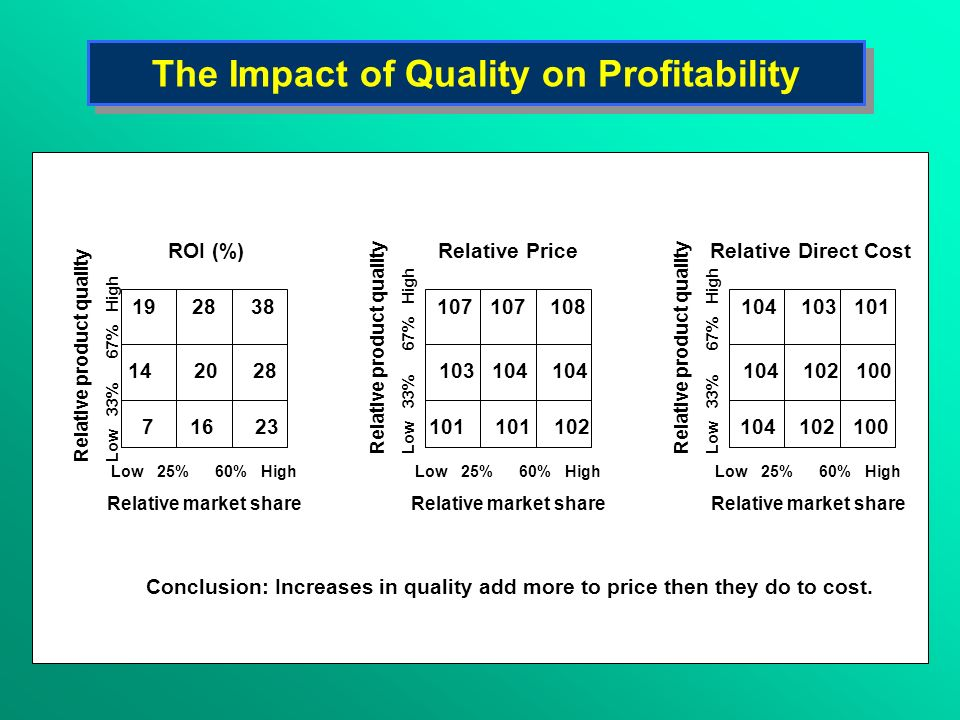 The Impact of Quality on Profitability Low 25% 60% High Relative market share Relative product quality Low 33% 67% High Relative product quality Low 3