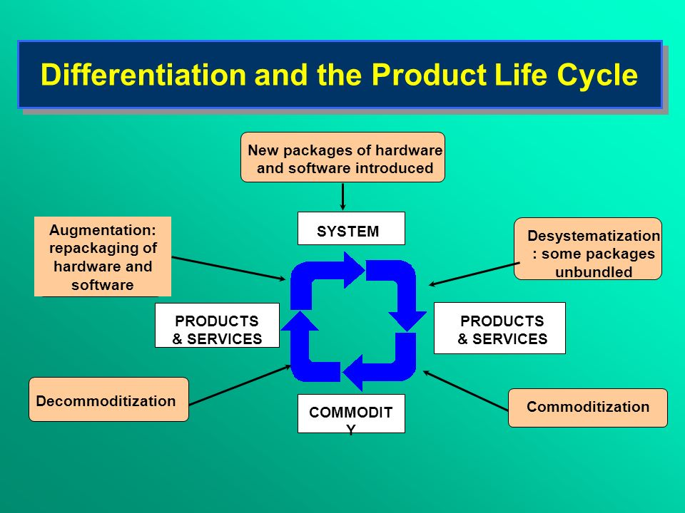 Differentiation and the Product Life Cycle New packages of hardware and software introduced SYSTEM Augmentation: repackaging of hardware and software