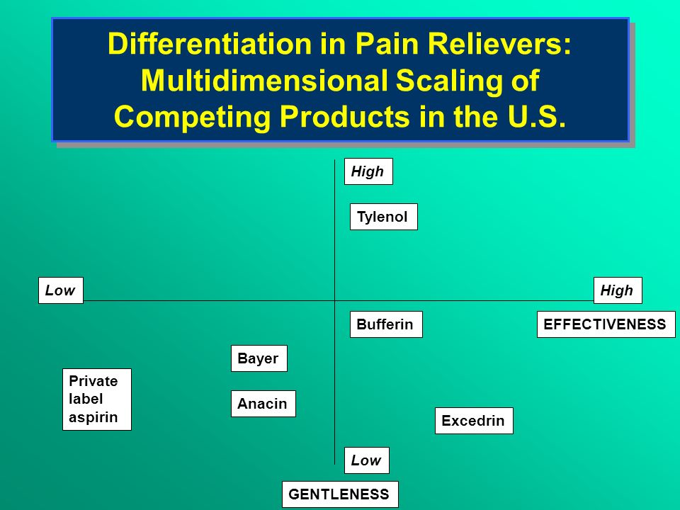 Differentiation in Pain Relievers: Multidimensional Scaling of Competing Products in the U.S. High Low High EFFECTIVENESS GENTLENESS Tylenol Bufferin