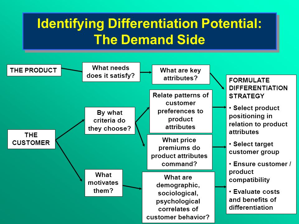 Identifying Differentiation Potential: The Demand Side THE PRODUCT THE CUSTOMER What needs does it satisfy? By what criteria do they choose? What moti