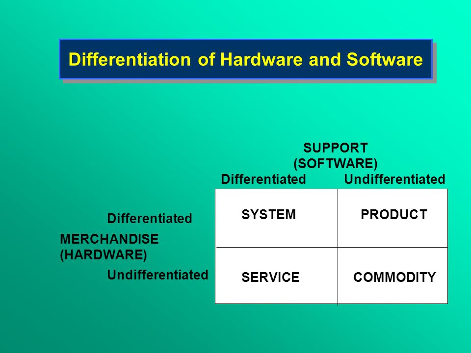 SYSTEMPRODUCT SERVICE COMMODITY SUPPORT (SOFTWARE) Differentiated Undifferentiated Differentiated MERCHANDISE (HARDWARE) Undifferentiated Differentiat