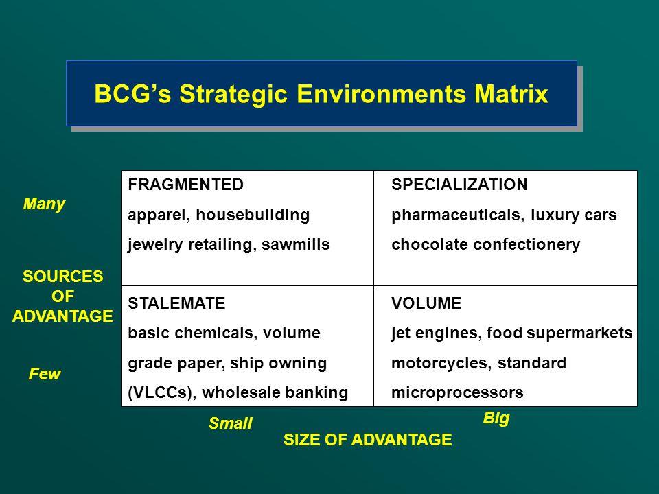 BCGs Strategic Environments Matrix Small Big SIZE OF ADVANTAGE Many Few SOURCES OF ADVANTAGE FRAGMENTEDSPECIALIZATION apparel, housebuildingpharmaceut
