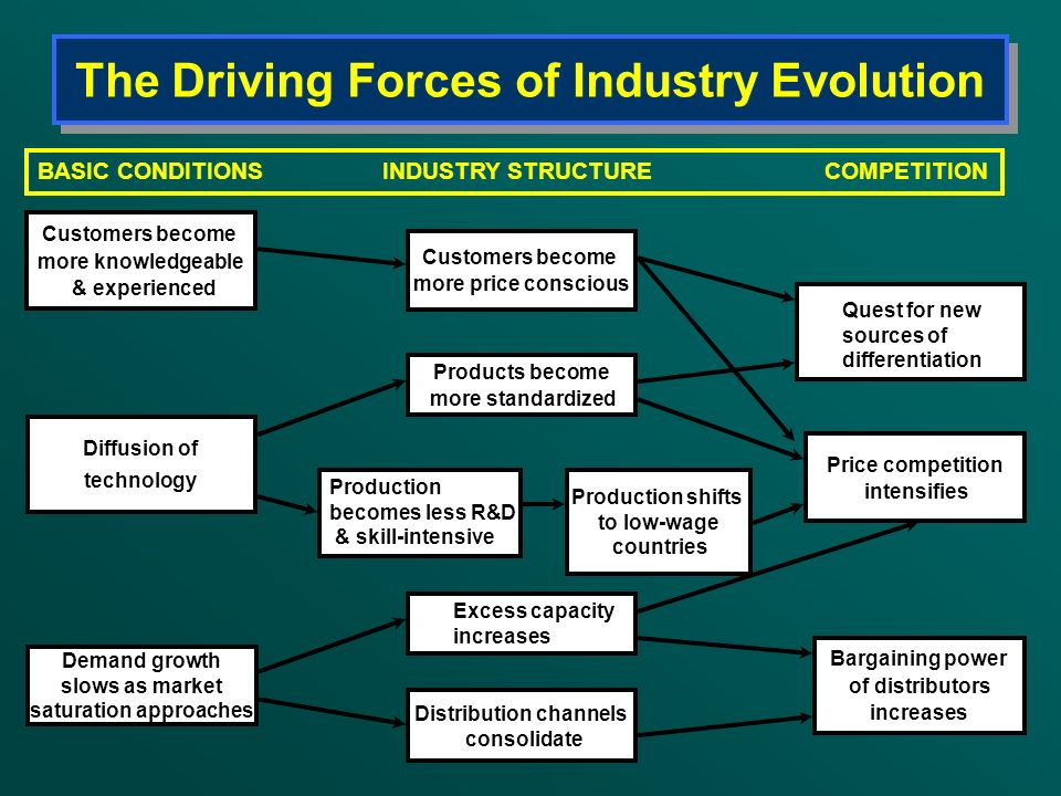 The Driving Forces of Industry Evolution Customers become more knowledgeable & experienced Diffusion of technology Demand growth slows as market satur