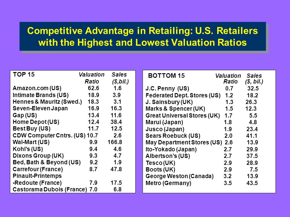 Competitive Advantage in Retailing: U.S.