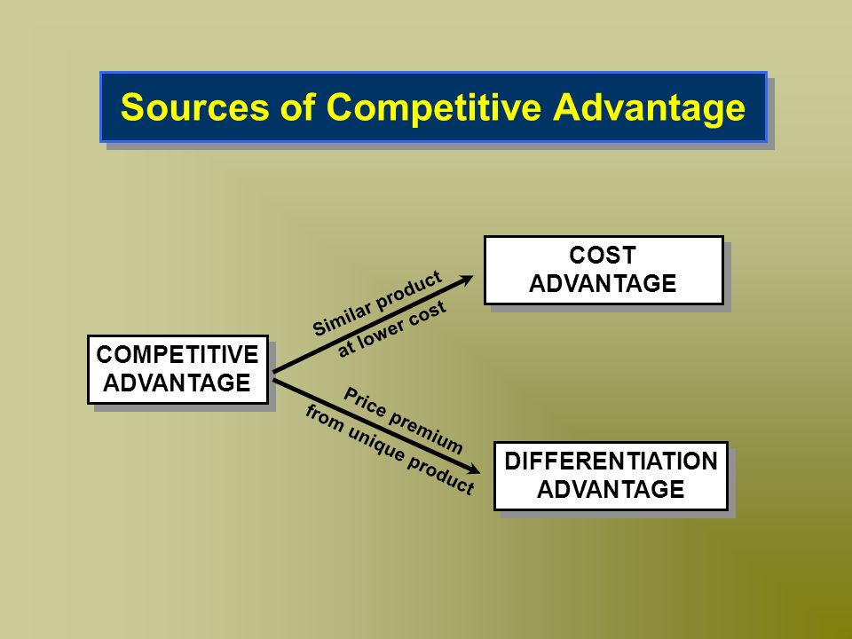 Sources of Competitive Advantage COST ADVANTAGE COST ADVANTAGE DIFFERENTIATION ADVANTAGE DIFFERENTIATION ADVANTAGE COMPETITIVE ADVANTAGE COMPETITIVE A